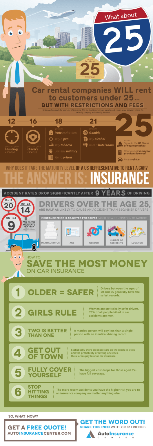 autoinsurancecenter.v.5d The Magic Number: 25 [Infographic]