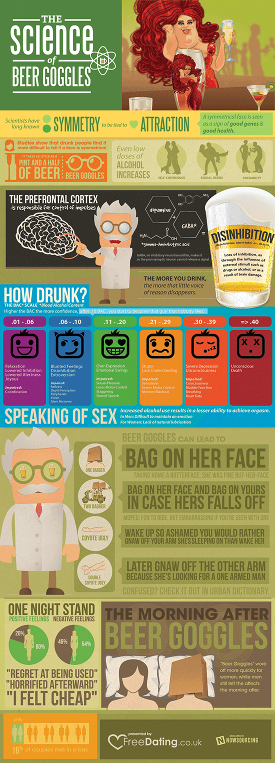science of beer goggles 550 The Science of Beer Goggles [Infographic]
