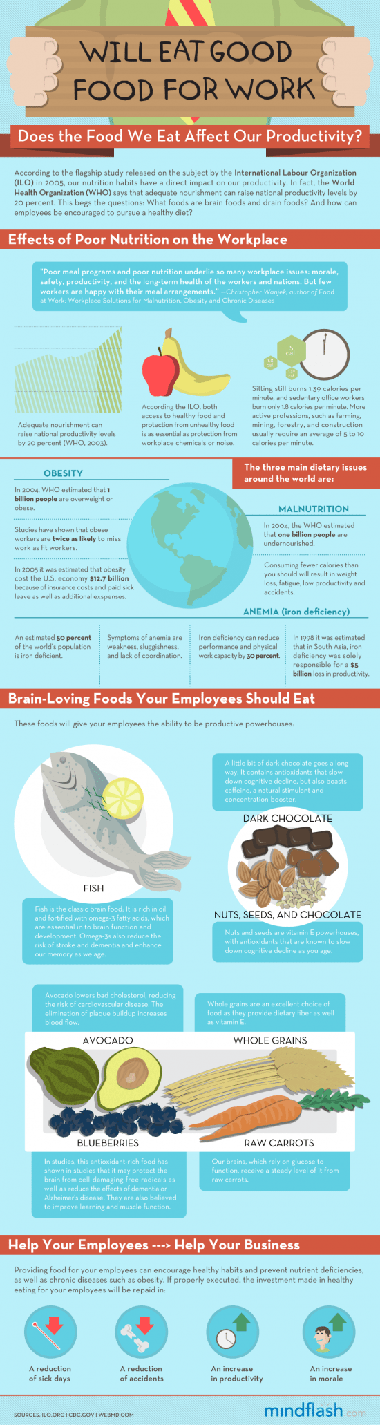 pic Does the food we eat affect our productivity?