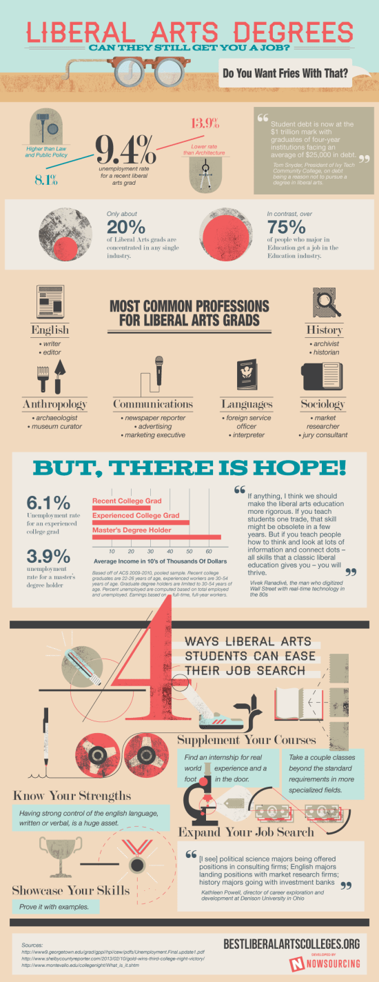 the benefits of a liberal arts degree  infographic