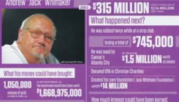 Lottery's Biggest Winning Losers