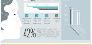 Media, Technology, and Todays Young Children [Infographic]
