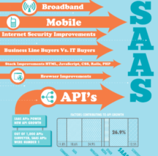 SaaS as the Primary Cloud Investment [Infographic]