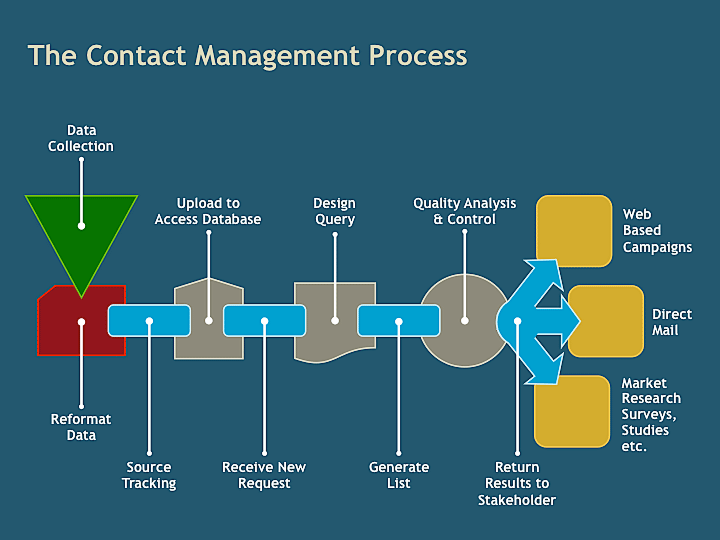 Infotech Graphics  U00bb Contact Management Diagram