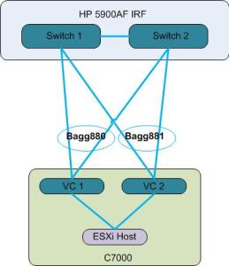 Networking layout
