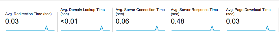 iPage Server response time