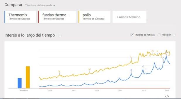 Google Trends Nichos de comercio rentables en internet(www) innokabi lean startup innovacion