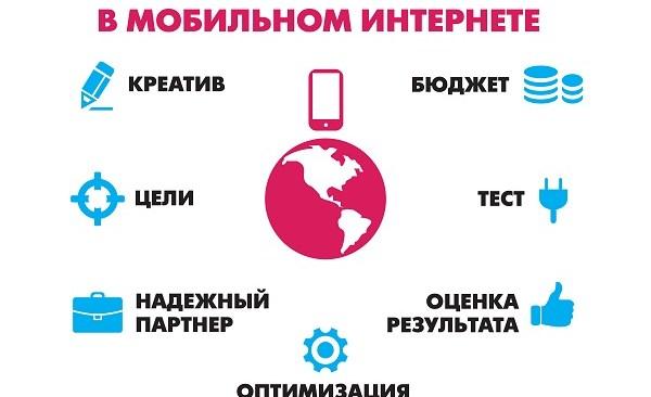 Эффективная мобильная рекламная кампания
