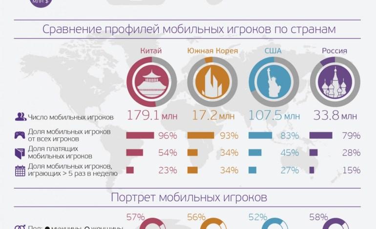Рынок мобильных игр в России вырос на 900% за 3 года — мнения экспертов