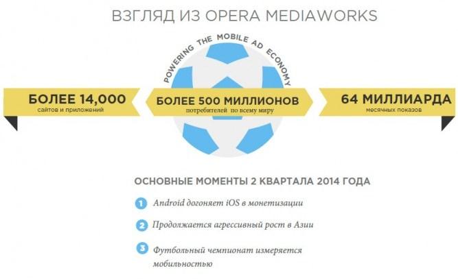 Отчет Opera Mediaworks «Состояние мобильной рекламы» за 2 квартал 2014