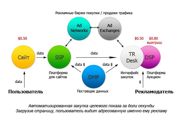 Схема SeoPult.ru