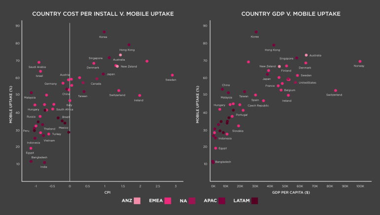 6-Country-Cost-and-GDP-Mobile-Uptake