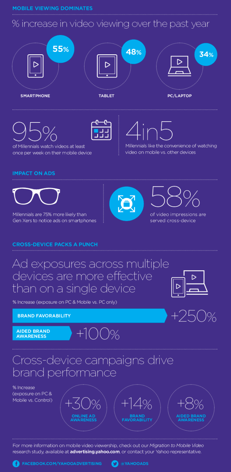 Yahoo-infographic