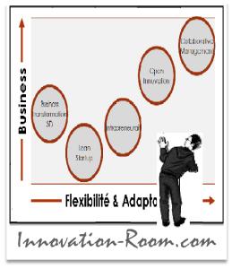 Innovation-Room - Innovation Management