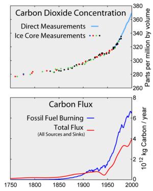 Top: Increasing atmospheric  CO 2             ...