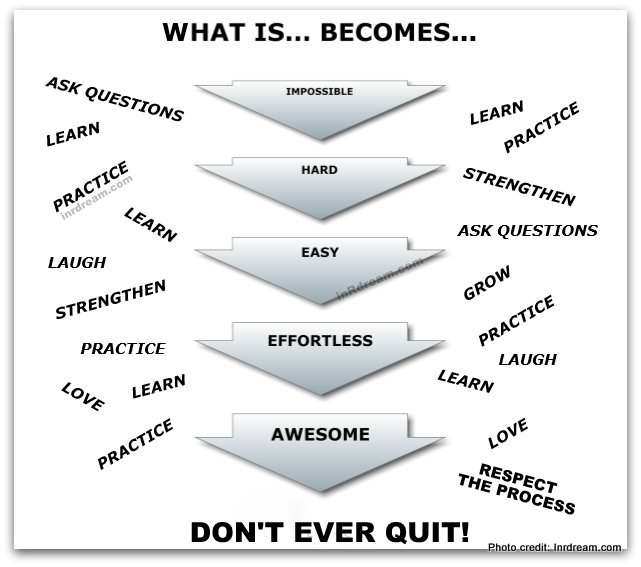 Quote What is hard, becomes easy. Quote struggles, Quote Challenging, Quote image, Quote Don't ever quit