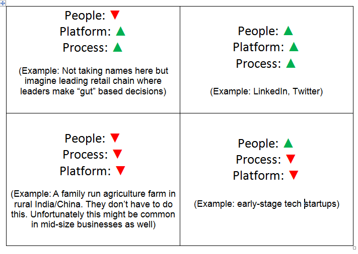 Building Data Driven companies 3 Ps framework matrix