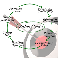 the sales cycle