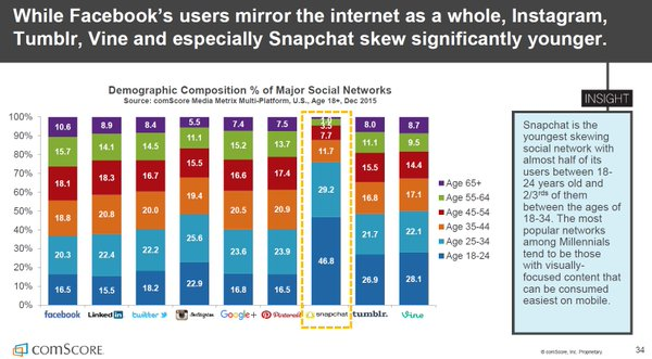 Demographic Composition % of Major Social Networks