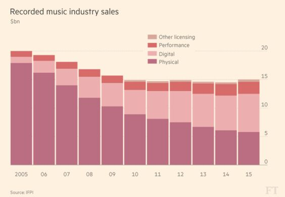 Music sales growing at fastest rate since 1998