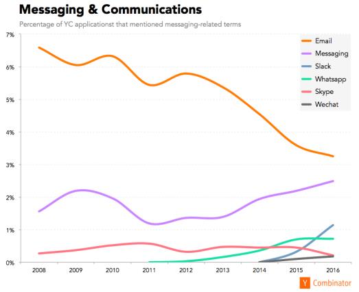Messaging & Communications