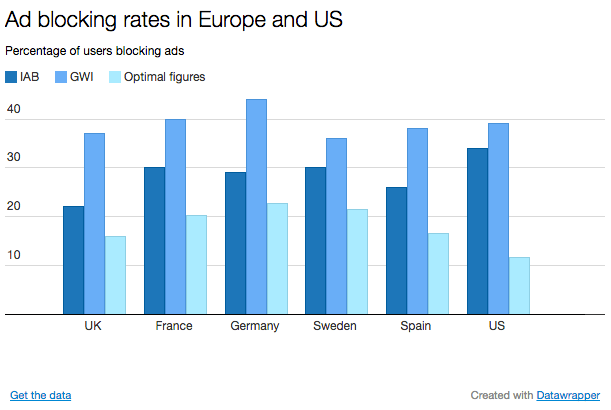 Ad blocking rates in Europe and US