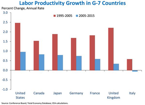 Labour productivity growth in G7 countries