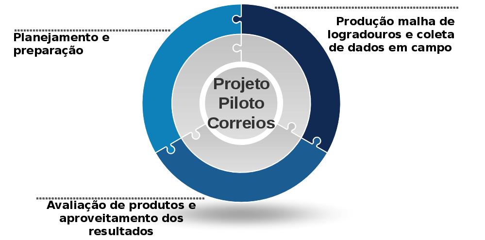 Estrutura do Projeto Piloto Correios