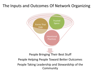 The Inputs and Outcomes of Network Organizing