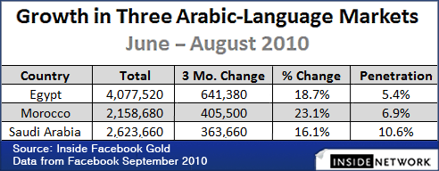 Three Arabic Markets