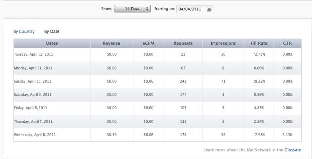 iAds revenue screenshot by date