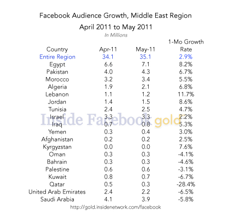 Middle east chart in the MENA