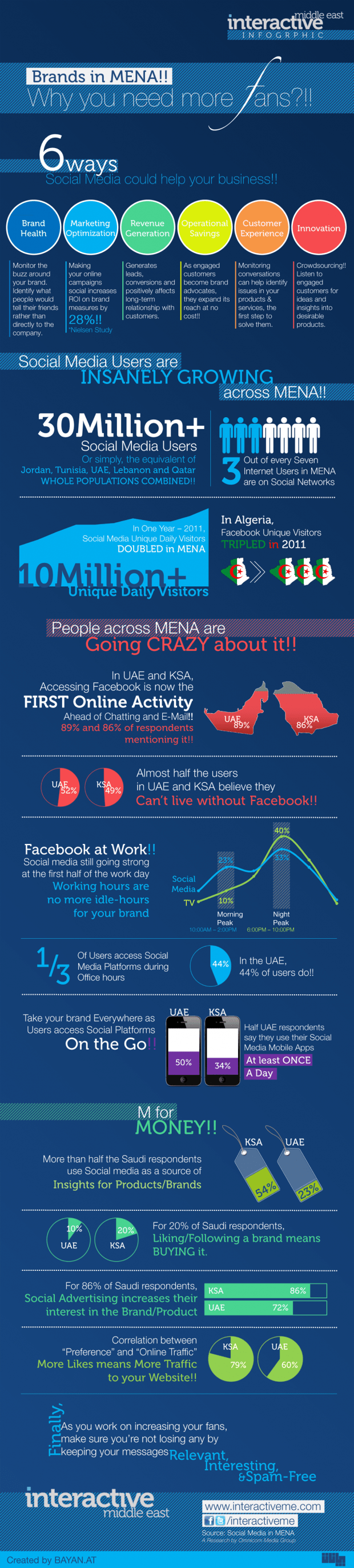 Social Media for Brands in MENA Infographic v1.0