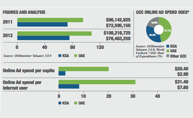digital ad spend in uae and ksa