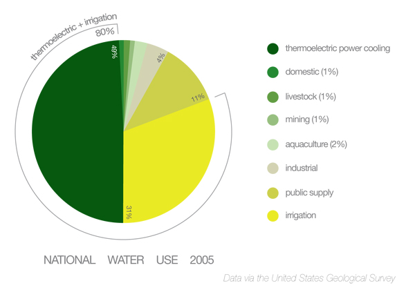 National Water Use Graph
