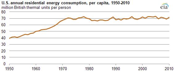 Energy Use In America