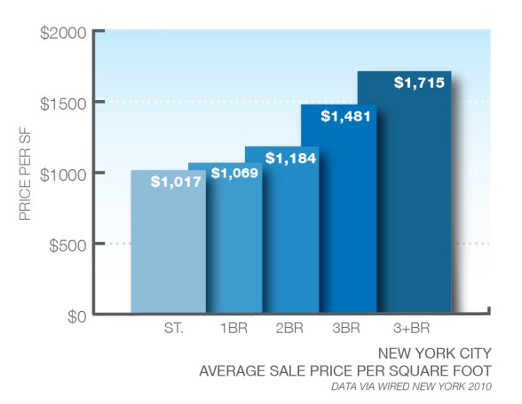 New York Sales Price per Bedroom type