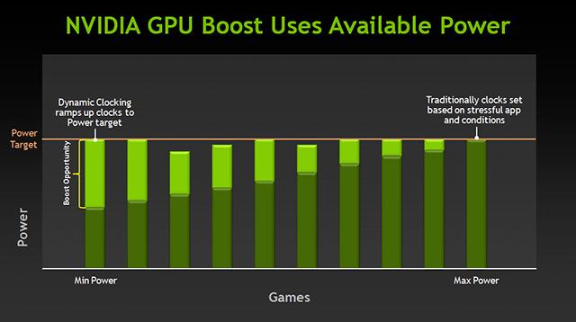 GPU Boost guarantees every application and game runs at a minimum Base Clock speed.