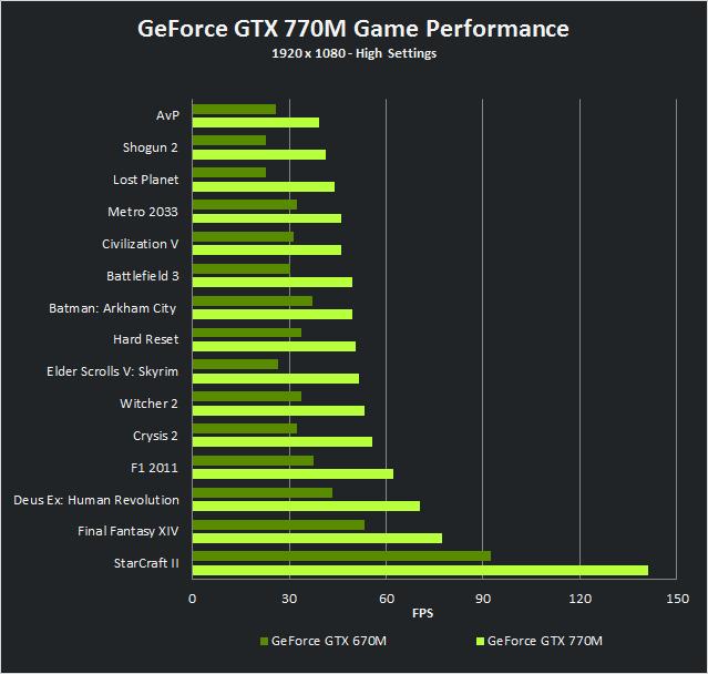 GeForce GTX 770M performance versus GeForce GTX 670M performance