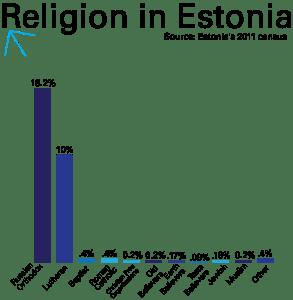 Source: 2011 Census of Estonia Graphic by Ada Marcantonio