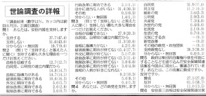 共同通信世論調査詳報(1)