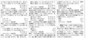 共同通信世論調査詳報(2)