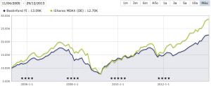 bestinfond vs mdax