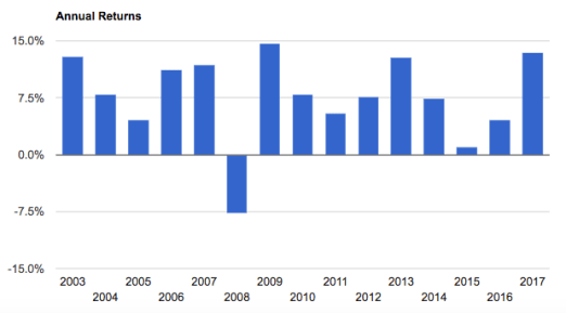 Backtest retornos anuales