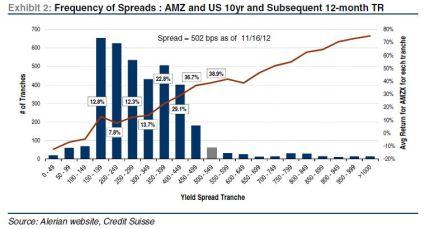 MLP spreads vs future returns nov 30 2012