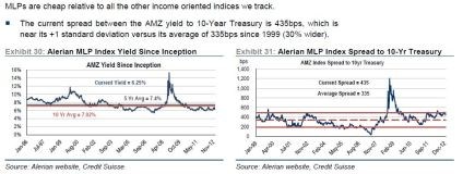 MLP spreads and yields Jan 2013