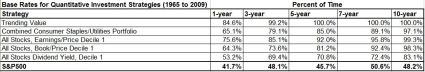 Base rates for quant investment strategies 1965 to 2009