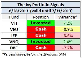 IVY June 2013 signals