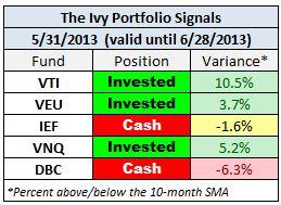IVY May 2013 signals