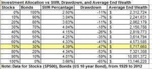 SWRs for traditional SWR method sept 2013